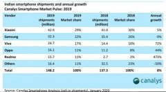 印度2019Q4智能手机市场出货量3900